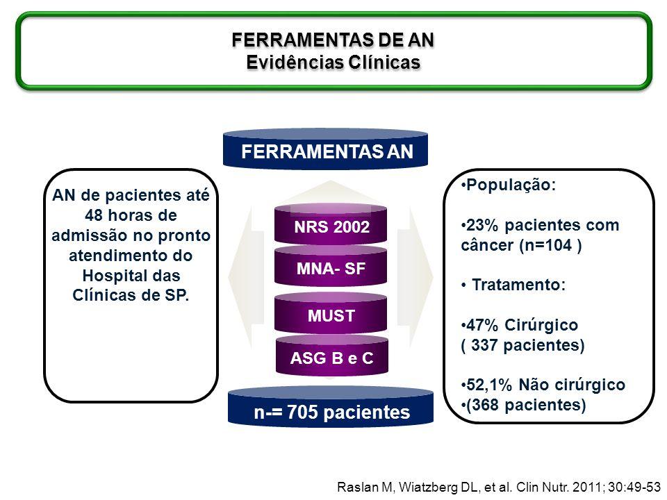 NRS 2002 MNA- SF MUST AN de pacientes até 48 horas de admissão no pronto atendimento do Hospital das Clínicas de SP. População: 23% pacientes com cânc