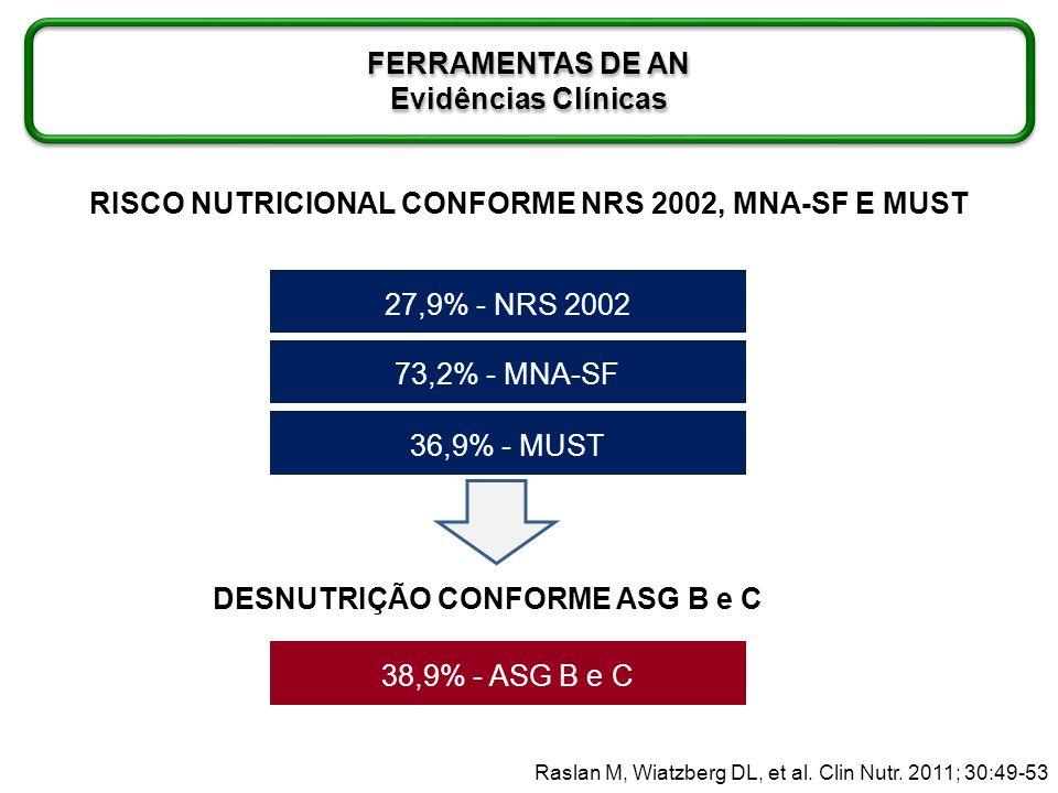 RISCO NUTRICIONAL FERRAMENTAS DE AN Evidências Clínicas FERRAMENTAS DE AN Evidências Clínicas Raslan M, Wiatzberg DL, et al. Clin Nutr. 2011; 30:49-53