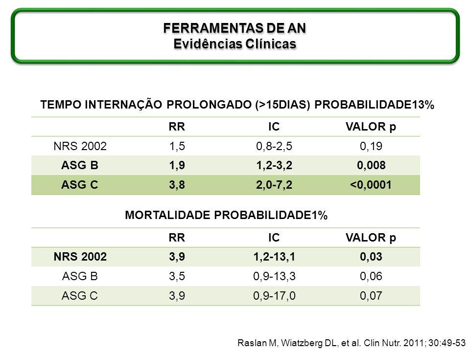 RISCO NUTRICIONAL Raslan M, Wiatzberg DL, et al. Clin Nutr. 2011; 30:49-53 RRICICVALOR p NRS 20021,50,8-2,50,19 ASG B1,91,2-3,20,008 ASG C3,82,0-7,2<0