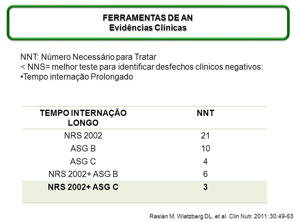 RISCO NUTRICIONAL Raslan M, Wiatzberg DL, et al. Clin Nutr. 2011; 30:49-53 FERRAMENTAS DE AN Evidências Clínicas FERRAMENTAS DE AN Evidências Clínicas