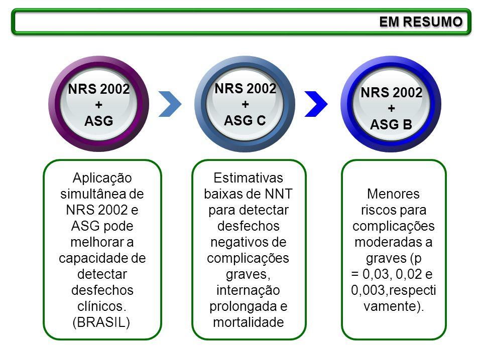 Estimativas baixas de NNT para detectar desfechos negativos de complicações graves, internação prolongada e mortalidade Aplicação simultânea de NRS 20