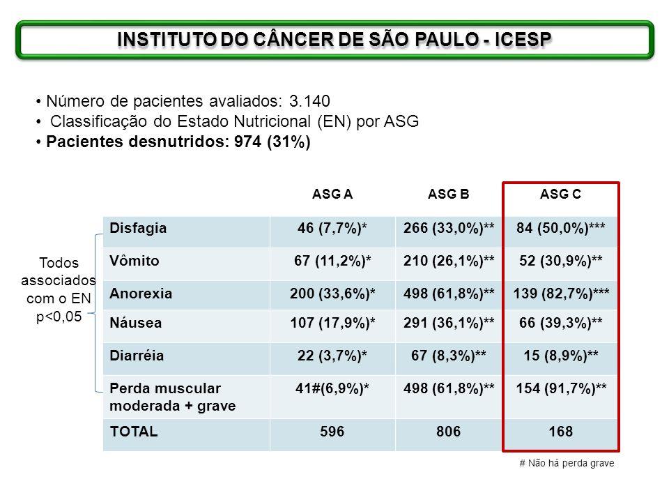 INSTITUTO DO CÂNCER DE SÃO PAULO - ICESP Número de pacientes avaliados: 3.140 Classificação do Estado Nutricional (EN) por ASG Pacientes desnutridos: