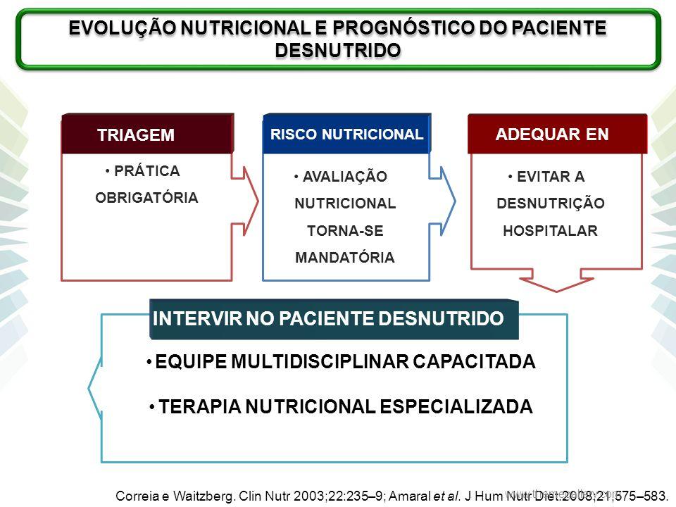 Correia e Waitzberg. Clin Nutr 2003;22:235–9; Amaral et al. J Hum Nutr Diet.2008;21,575–583. EVOLUÇÃO NUTRICIONAL E PROGNÓSTICO DO PACIENTE DESNUTRIDO