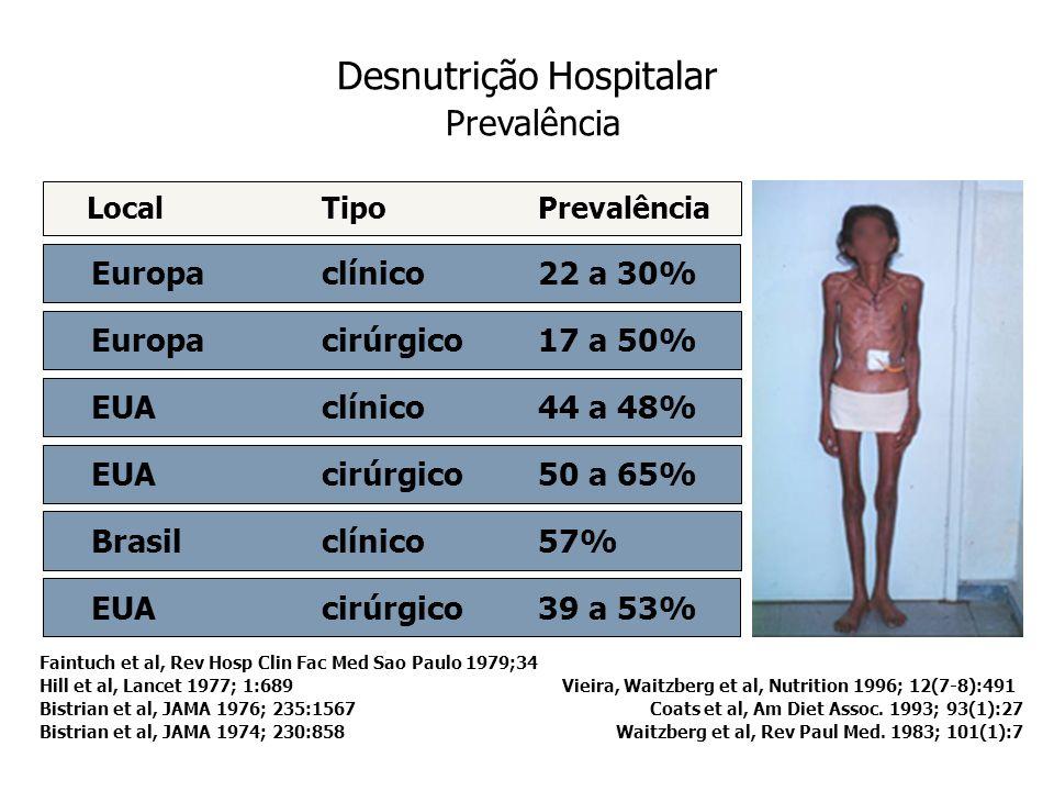IBRANUTRI Desnutrição Hospitalar Desnutrição Hospitalar transversal, multicêntrico 25 hospitais, 12 estados rede pública hospitalar (SUS) 35,2% 12,4% Idade > 18 anos Prospectivo, randomizado Avaliação subjetiva global Análise de prontuário Nutrido Desnutrido moderado Desnutrido grave 52,4%