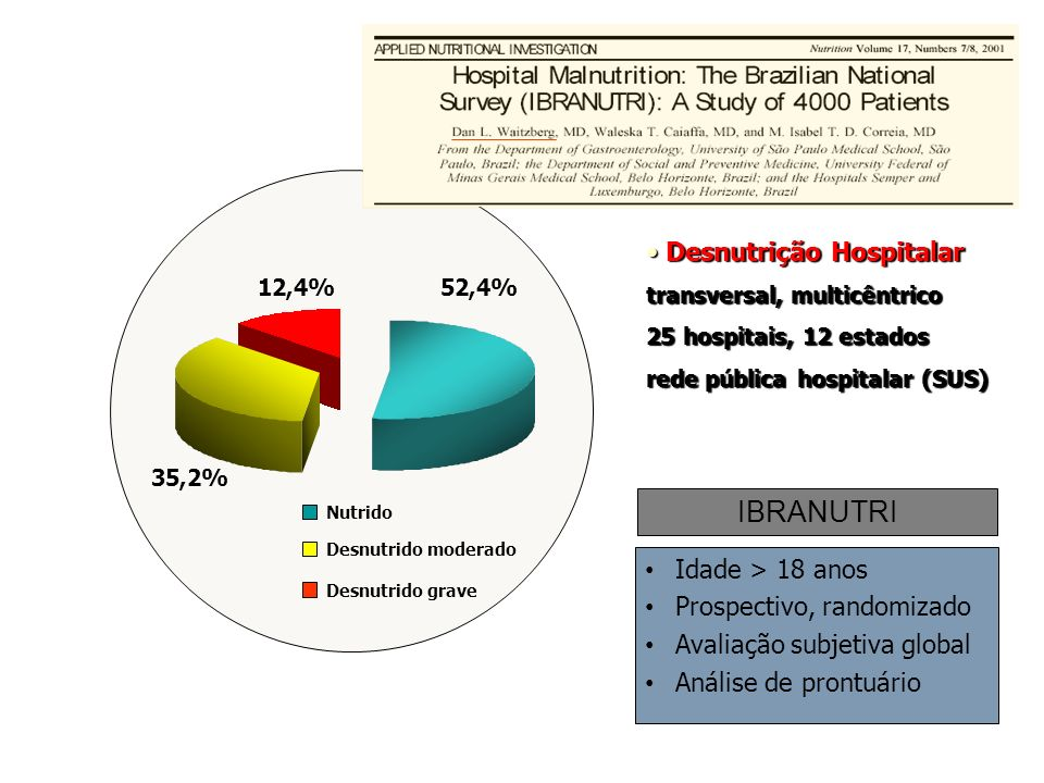 Complicações 20,3% (142 pacientes) EN na admissão hospitalar p < 0.01 / RR=1.60 / CI= 1.20 - 2.14 Mortalidade 7,3% (52 pacientes ) EN na admissão hospitalar Waitzberg DL et al, Nutrition 2001; 17: 573-80 IBRANUTRI- DESNUTRIÇÃO, COMPLICAÇÕES E MORTALIDADE p < 0,01 / OR=2.63 / IC= 1.25 - 5.27