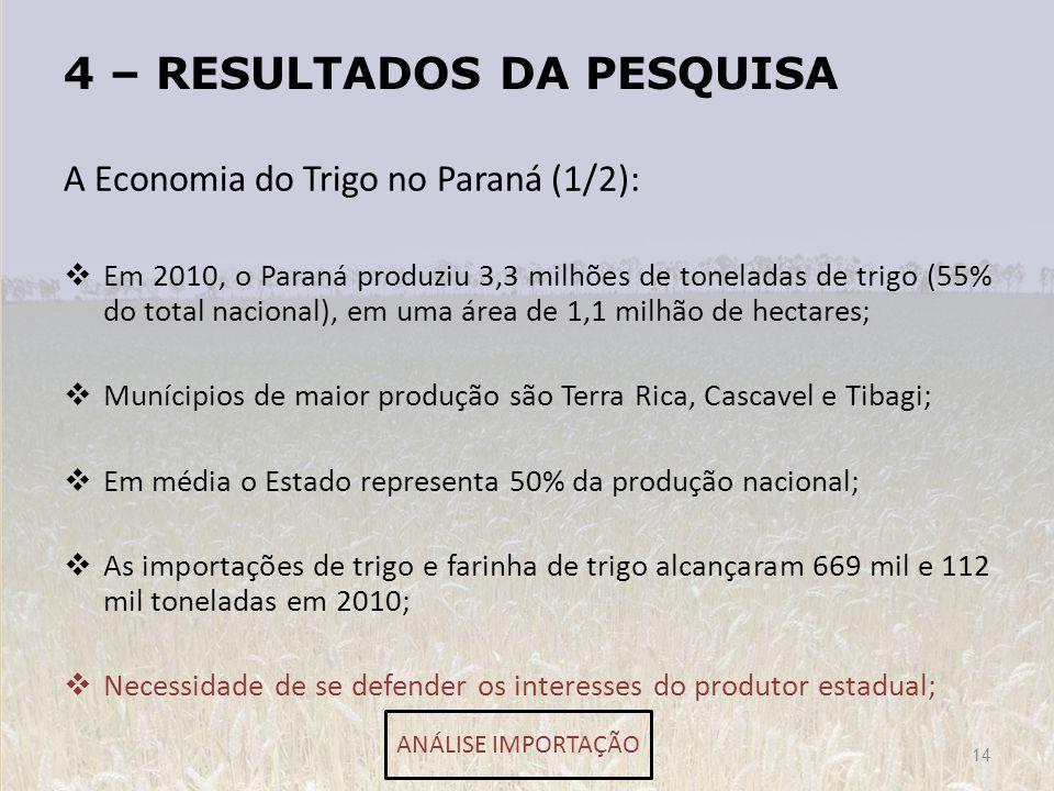 4 – RESULTADOS DA PESQUISA A Economia do Trigo no Paraná (1/2): Em 2010, o Paraná produziu 3,3 milhões de toneladas de trigo (55% do total nacional),