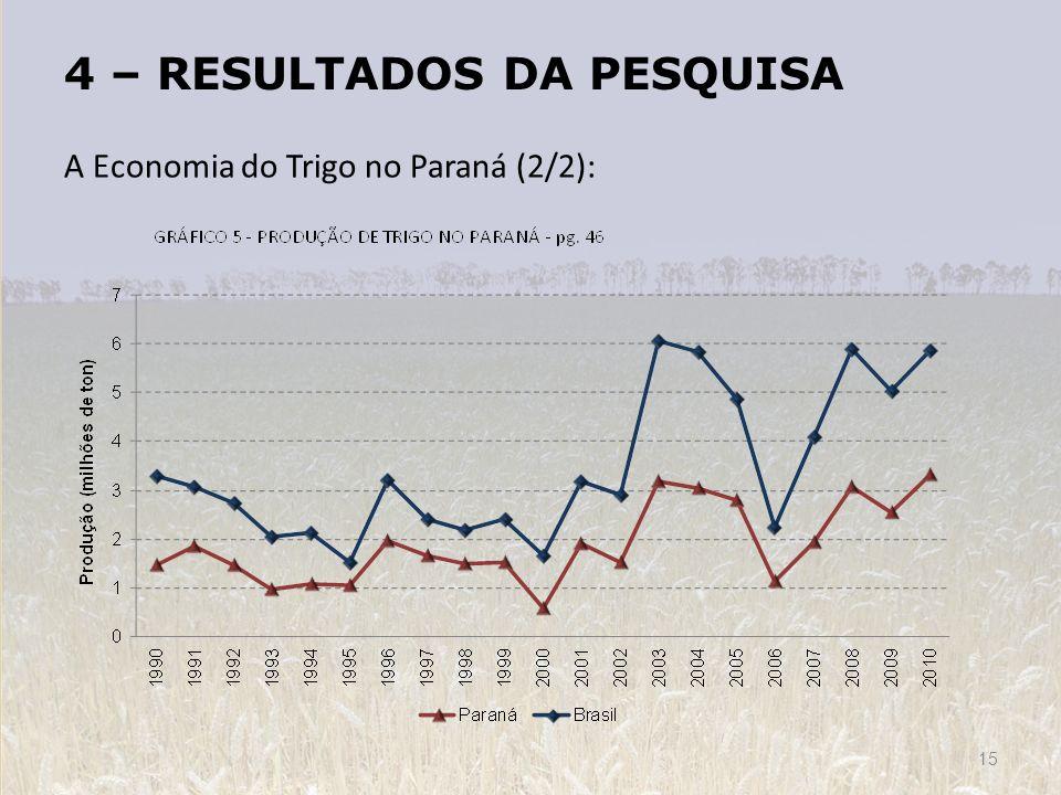 4 – RESULTADOS DA PESQUISA A Economia do Trigo no Paraná (2/2): 15