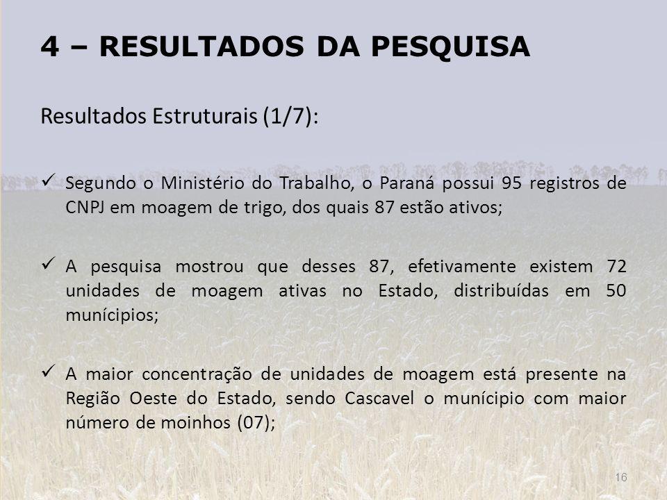 4 – RESULTADOS DA PESQUISA 16 Resultados Estruturais (1/7): Segundo o Ministério do Trabalho, o Paraná possui 95 registros de CNPJ em moagem de trigo,