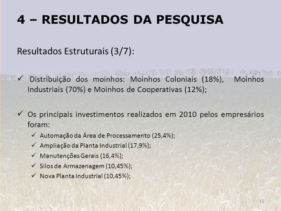 4 – RESULTADOS DA PESQUISA 18 Resultados Estruturais (3/7): Distribuição dos moinhos: Moinhos Coloniais (18%), Moinhos Industriais (70%) e Moinhos de