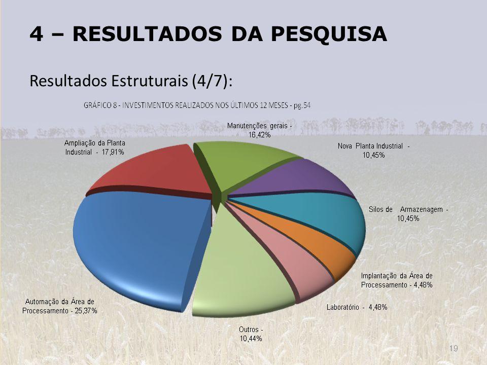4 – RESULTADOS DA PESQUISA Resultados Estruturais (4/7): 19