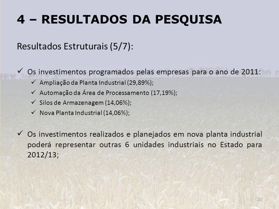 4 – RESULTADOS DA PESQUISA Resultados Estruturais (5/7): Os investimentos programados pelas empresas para o ano de 2011: Ampliação da Planta Industria
