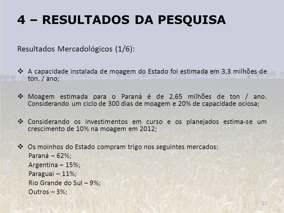 4 – RESULTADOS DA PESQUISA Resultados Mercadológicos (1/6): A capacidade instalada de moagem do Estado foi estimada em 3,3 milhões de ton. / ano; Moag