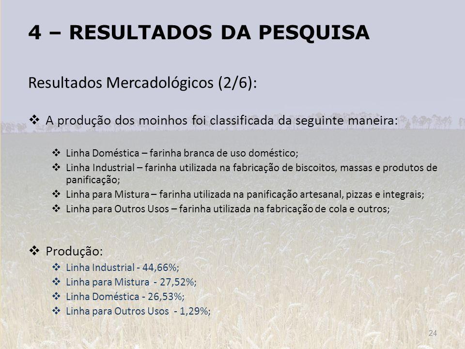 4 – RESULTADOS DA PESQUISA Resultados Mercadológicos (2/6): A produção dos moinhos foi classificada da seguinte maneira: Linha Doméstica – farinha bra
