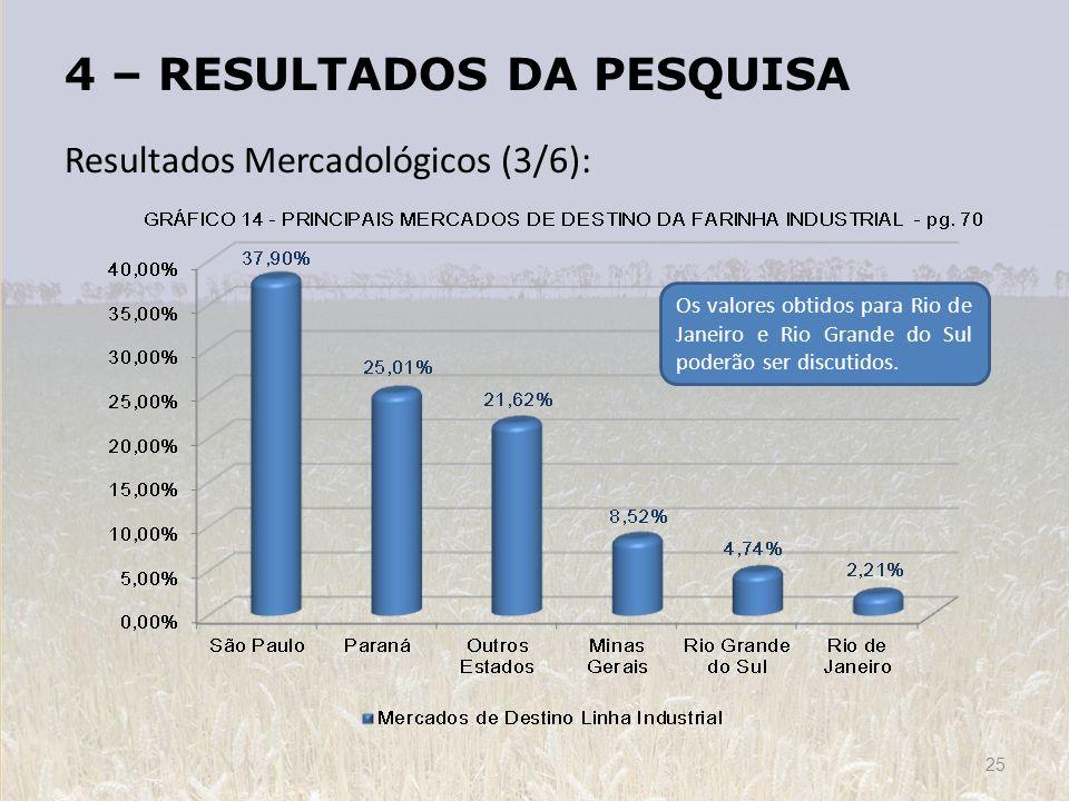 4 – RESULTADOS DA PESQUISA Resultados Mercadológicos (3/6): 25 Os valores obtidos para Rio de Janeiro e Rio Grande do Sul poderão ser discutidos.