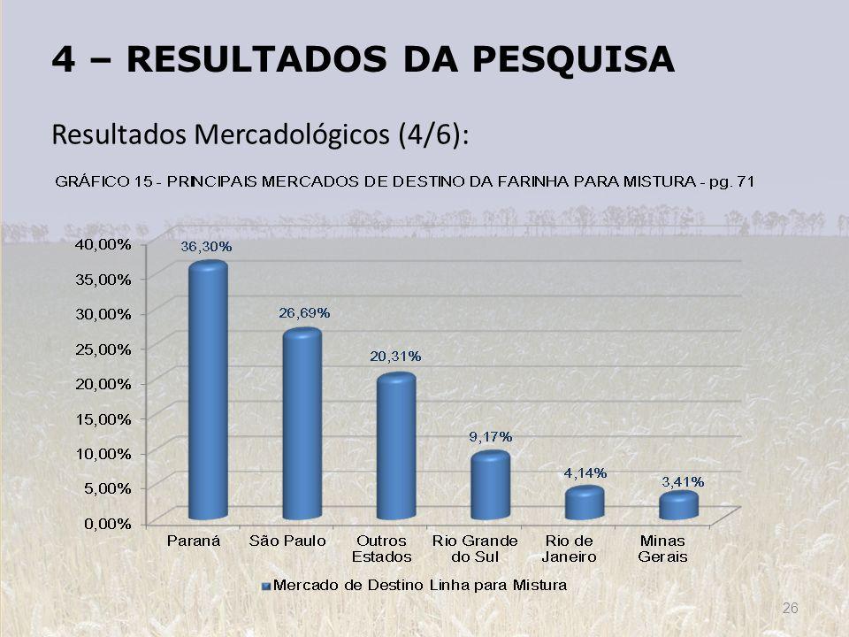 4 – RESULTADOS DA PESQUISA Resultados Mercadológicos (4/6): 26