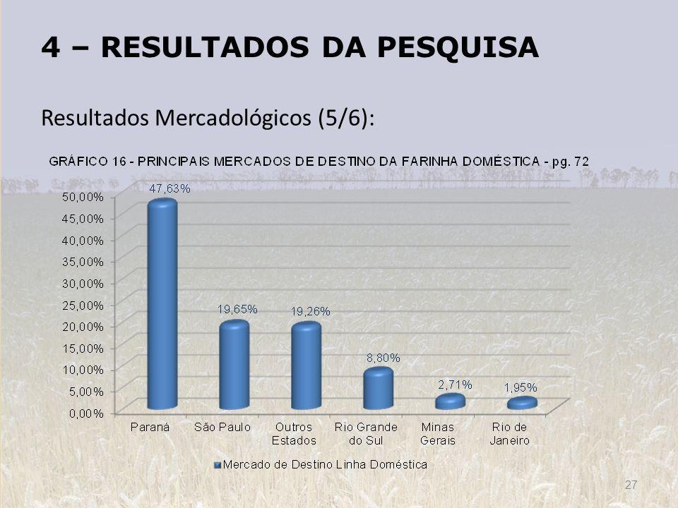 4 – RESULTADOS DA PESQUISA Resultados Mercadológicos (5/6): 27