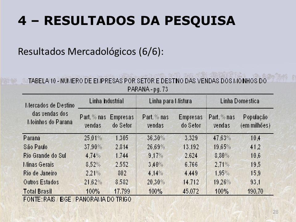 4 – RESULTADOS DA PESQUISA Resultados Mercadológicos (6/6): 28