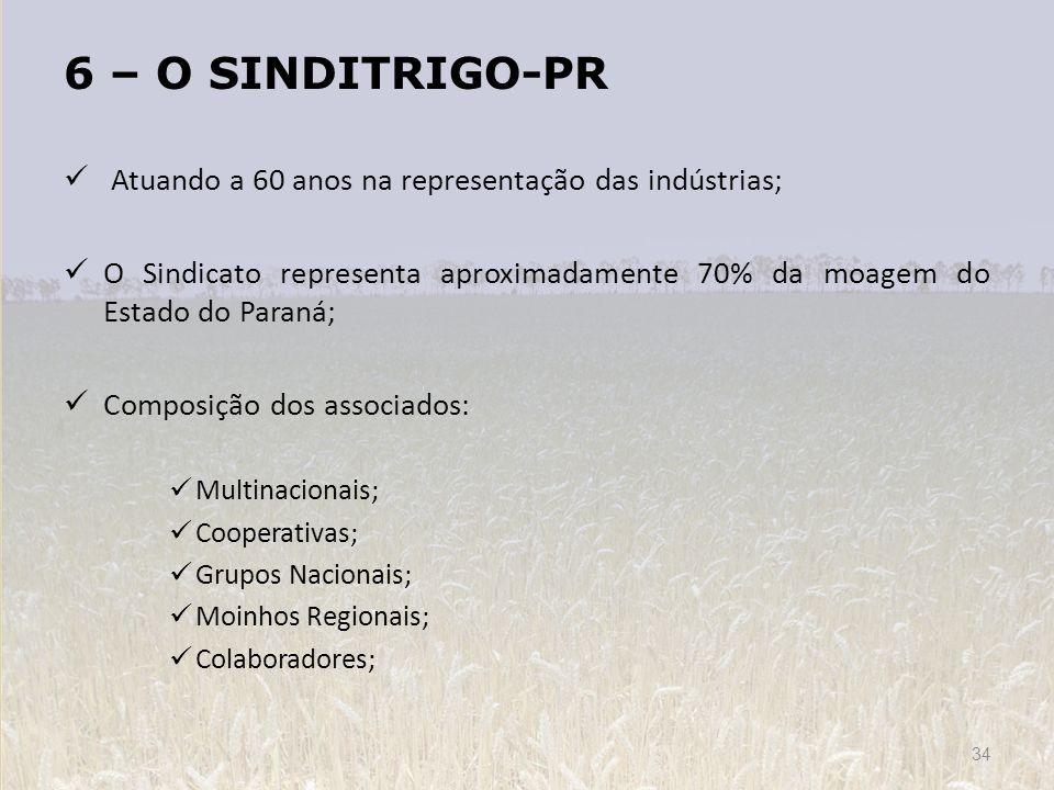 6 – O SINDITRIGO-PR Atuando a 60 anos na representação das indústrias; O Sindicato representa aproximadamente 70% da moagem do Estado do Paraná; Compo