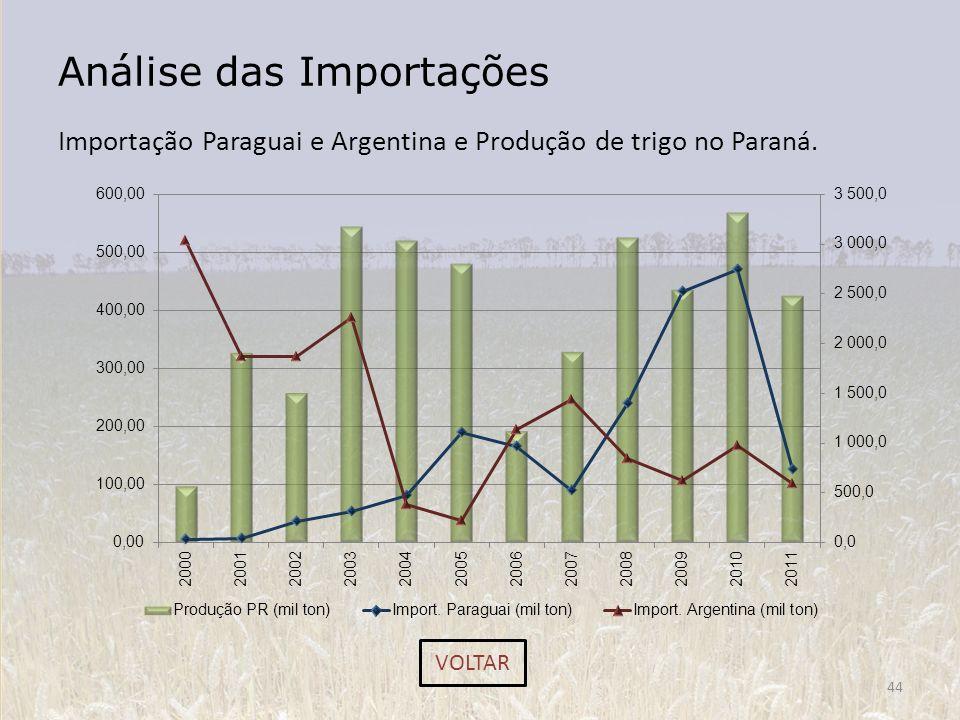 Análise das Importações Importação Paraguai e Argentina e Produção de trigo no Paraná. 44 VOLTAR