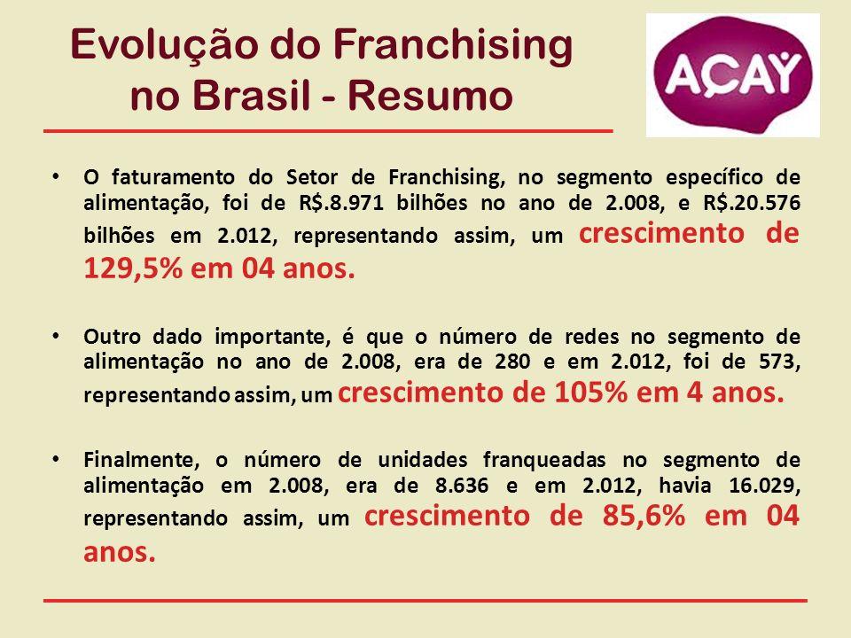 Evolução do Franchising no Brasil - Resumo O faturamento do Setor de Franchising, no segmento específico de alimentação, foi de R$.8.971 bilhões no an