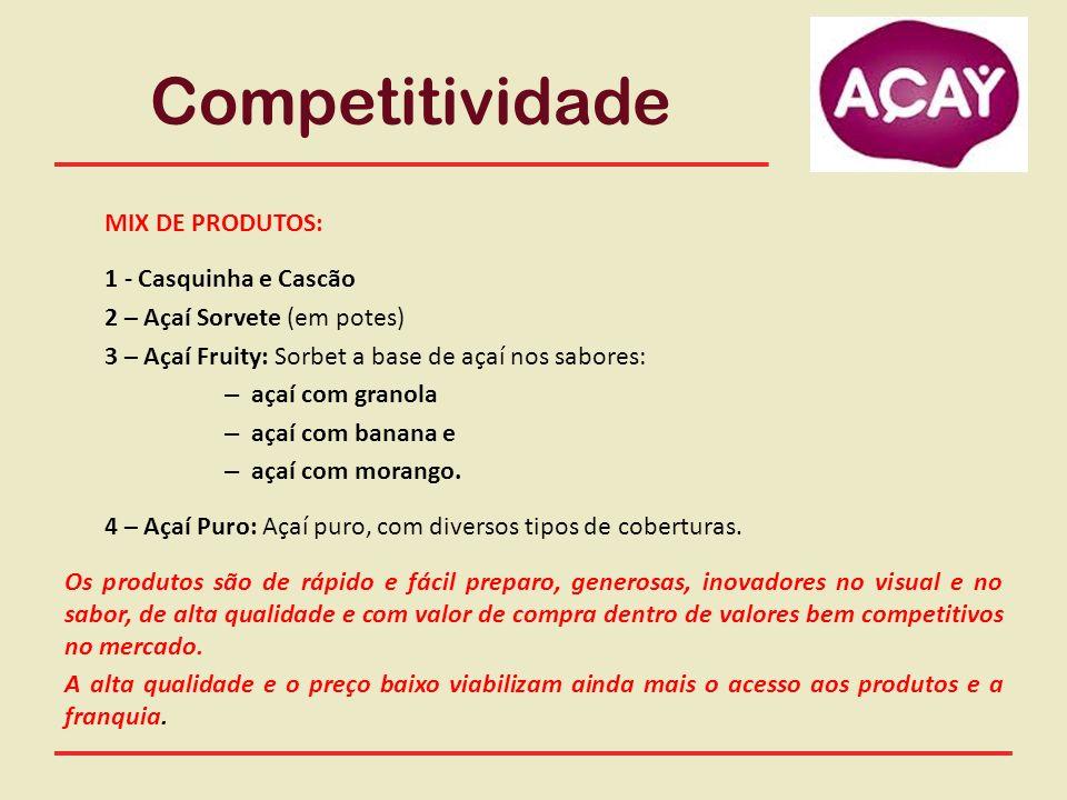 Competitividade MIX DE PRODUTOS: 1 - Casquinha e Cascão 2 – Açaí Sorvete (em potes) 3 – Açaí Fruity: Sorbet a base de açaí nos sabores: – açaí com gra