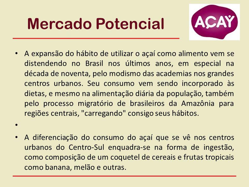 Mercado Potencial A expansão do hábito de utilizar o açaí como alimento vem se distendendo no Brasil nos últimos anos, em especial na década de novent