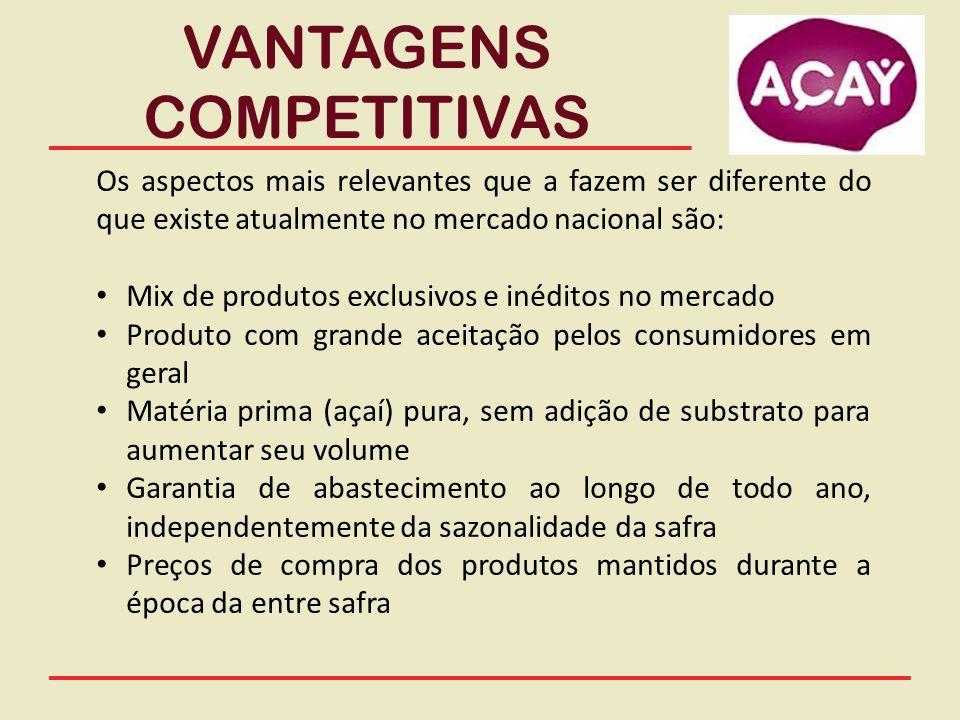 Mercado Potencial A expansão do hábito de utilizar o açaí como alimento vem se distendendo no Brasil nos últimos anos, em especial na década de noventa, pelo modismo das academias nos grandes centros urbanos.