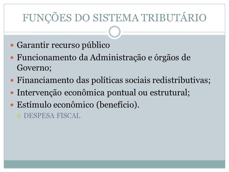 FUNÇÕES DO SISTEMA TRIBUTÁRIO Garantir recurso público Funcionamento da Administração e órgãos de Governo; Financiamento das políticas sociais redistr