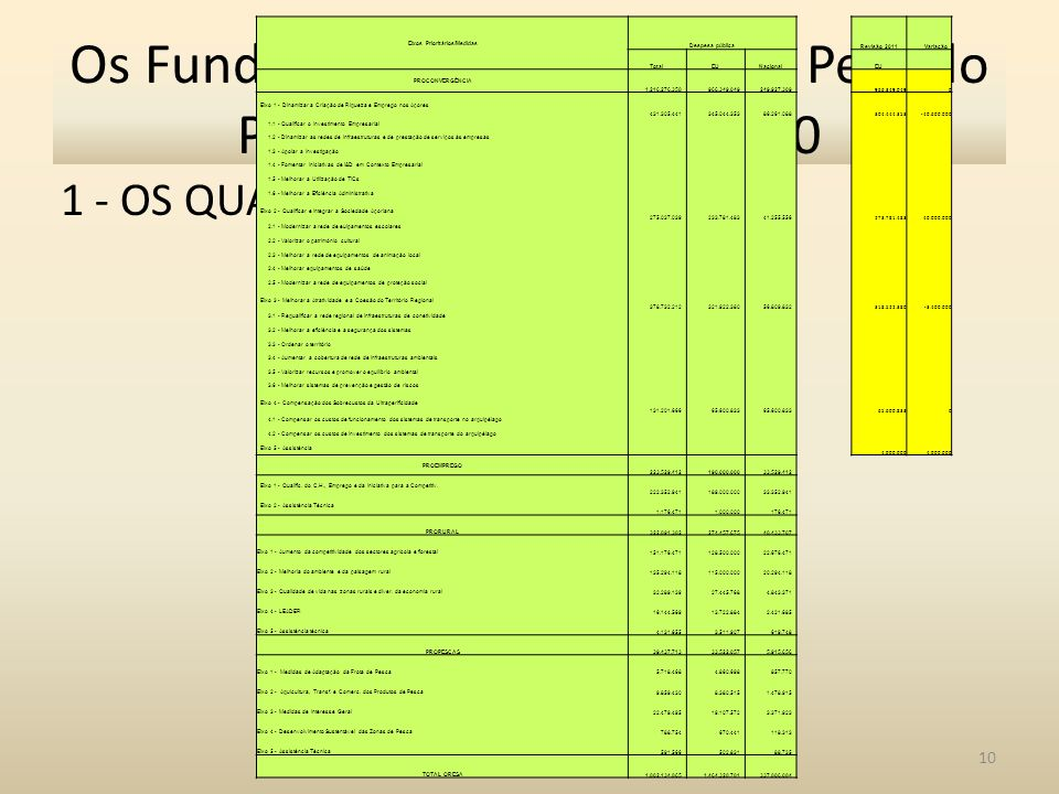 1 - OS QUADROS ANTERIORES 10 Os Fundos de Coesão no Novo Período Programação 2014-2020 Eixos Prioritários/Medidas Despesa pública Revisão 2011Variação TotalEUNacional EU PROCONVERGÊNCIA 1.216.276.358966.349.049249.927.309 966.349.0490 Eixo 1 - Dinamizar a Criação de Riqueza e Emprego nos Açores 431.305.441345.044.35386.261.088 304.444.353-40.600.000 1.1 - Qualificar o Investimento Empresarial 1.2 - Dinamizar as redes de infraestruturas e de prestação de serviços às empresas 1.3 - Apoiar a Investigação 1.4 - Fomentar Iniciativas de I&D em Contexto Empresarial 1.5 - Melhorar a Utilização de TICs 1.6 - Melhorar a Eficiência Administrativa Eixo 2 - Qualificar e Integrar a Sociedade Açoriana 275.037.039233.781.48341.255.556 273.781.48340.000.000 2.1 - Modernizar a rede de euipamentos escolares 2.2 - Valorizar o património cultural 2.3 - Melhorar a rede de equipamentos de animação local 2.4 - Melhorar equipamentos de saúde 2.5 - Modernizar a rede de equipamentos de proteção social Eixo 3 - Melhorar a Atratividade e a Coesão do Território Regional 378.732.212321.922.38056.809.832 318.522.380-3.400.000 3.1 - Requalificar a rede regional de infraestruturas de conetividade 3.2 - Melhorar a eficiência e a segurança dos sistemas 3.3 - Ordenar o território 3.4 - Aumentar a cobertura de rede de infraestruturas ambientais 3.5 - Valorizar recursos e promover o equilíbrio ambiental 3.6 - Melhorar sistemas de prevenção e gestão de riscos Eixo 4 - Compensação dos Sobrecustos da Ultraperificidade 131.201.66665.600.833 0 4.1 - Compensar os custos de funcionamento dos sistemas de transporte no arquipélago 4.2 - Compensar os custos de investimento dos sistemas de transporte do arquipélago Eixo 5 - Assistência 4.000.000 PROEMPREGO 223.529.412190.000.00033.529.412 Eixo 1 - Qualific.