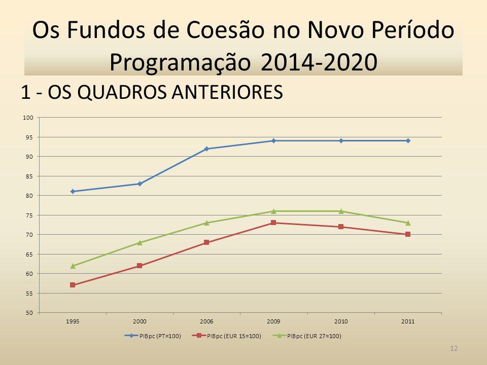 1 - OS QUADROS ANTERIORES 12 Os Fundos de Coesão no Novo Período Programação 2014-2020