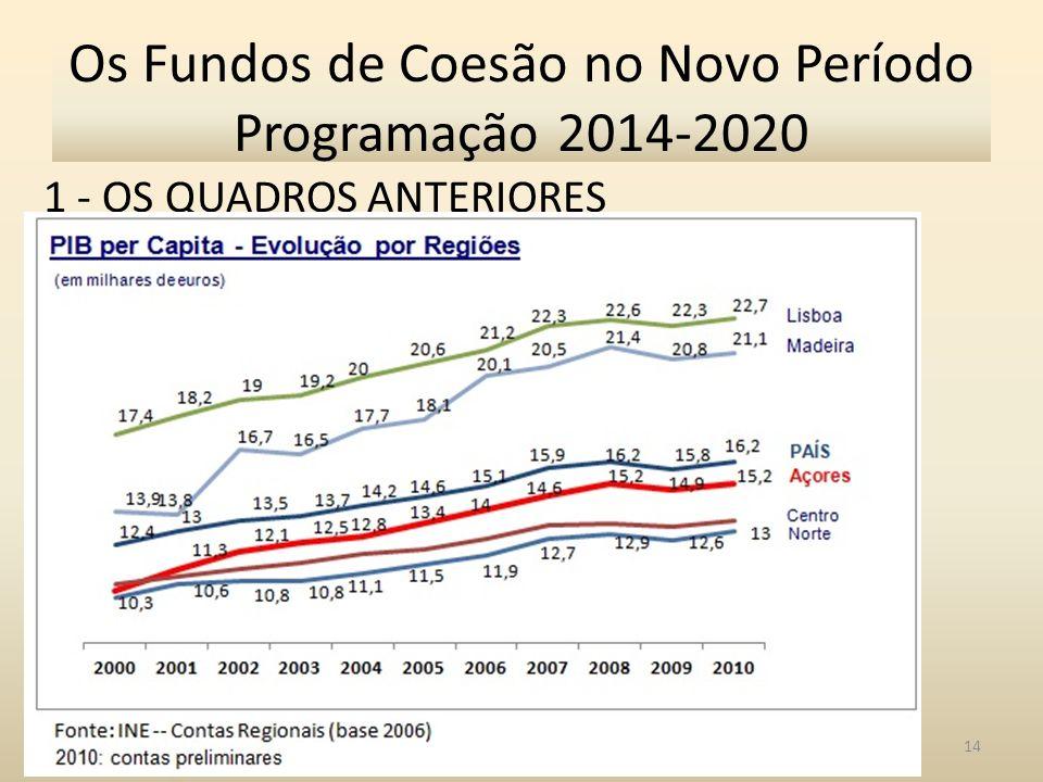 1 - OS QUADROS ANTERIORES 14 Os Fundos de Coesão no Novo Período Programação 2014-2020