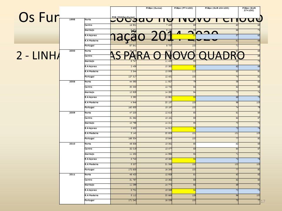 2 - LINHAS MESTRAS PARA O NOVO QUADRO 17 Os Fundos de Coesão no Novo Período Programação 2014-2020 PIB (Milhões Euros) PIBpc (Euros)PIBpc (PT=100)PIBpc (EUR 15=100)PIBpc (EUR 27=100) 1995Norte 26 183 7 391 84 60 65 Centro 16 901 7 430 85 60 65 Alentejo 6 221 8 125 93 66 72 R.A Açores 1 684 7 074 81 57 62 R.A Madeira 1 859 7 476 85 61 66 Portugal 87 841 8 757 100 71 77 2000Norte 36 379 10 039 81 60 65 Centro 24 494 10 589 85 63 69 Alentejo 8 747 11 459 92 68 75 R.A Açores 2 456 10 382 83 62 68 R.A Madeira 3 344 13 959 112 83 91 Portugal 127 317 12 451 100 74 81 2006Norte 44 593 11 927 79 58 62 Centro 30 333 12 730 84 62 66 Alentejo 10 929 14 292 94 70 74 R.A Açores 3 390 13 981 92 68 73 R.A Madeira 4 946 20 157 133 98 105 Portugal 160 855 15 197 100 74 79 2009Norte 47 205 12 618 80 61 64 Centro 31 362 13 181 83 64 67 Alentejo 10 798 14 314 90 70 73 R.A Açores 3 650 14 912 94 73 76 R.A Madeira 5 140 20 809 131 101 105 Portugal 168 504 15 848 100 77 80 2010Norte 48 836 13 061 80 62 65 Centro 32 019 13 477 83 64 67 Alentejo 11 252 14 996 92 71 74 R.A Açores 3 743 15 260 94 72 76 R.A Madeira 5 207 21 066 130 100 105 Portugal 172 835 16 248 100 77 80 2011Norte 48 403 12 928 81 60 62 Centro 31 787 13 362 83 62 64 Alentejo 11 099 14 772 92 69 71 R.A Açores 3 701 15 069 94 70 73 R.A Madeira 5 112 20 669 129 96 100 Portugal 171 040 16 059 100 75 77