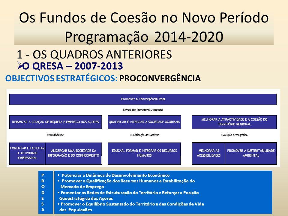 1 - OS QUADROS ANTERIORES 8 Os Fundos de Coesão no Novo Período Programação 2014-2020 O QRESA – 2007-2013 OBJECTIVOS ESTRATÉGICOS: PROCONVERGÊNCIA Potenciar a Dinâmica de Desenvolvimento Económico Promover a Qualificação dos Recursos Humanos e Estabilização do Mercado de Emprego Fomentar as Redes de Estruturação do Território e Reforçar a Posição Geoestratégica dos Açores Promover o Equilíbrio Sustentado do Território e das Condições de Vida das Populações PRODESAPRODESA