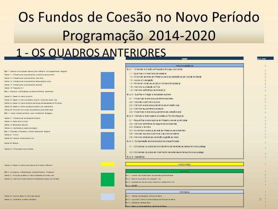 1 - OS QUADROS ANTERIORES 9 Os Fundos de Coesão no Novo Período Programação 2014-2020 PRODESAQRESAQCA 2020 PROCONVERGÊNCIA.