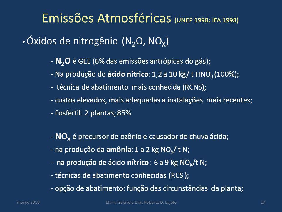 Emissões Atmosféricas (UNEP 1998; IFA 1998) março 2010Elvira Gabriela Dias Roberto D. Lajolo17 Óxidos de nitrogênio (N 2 O, NO X ) - N 2 O é GEE (6% d