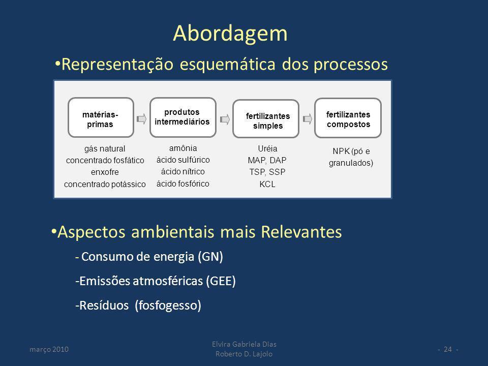março 2010 Elvira Gabriela Dias Roberto D. Lajolo - 24 - amônia ácido sulfúrico ácido nítrico ácido fosfórico matérias- primas produtos intermediários