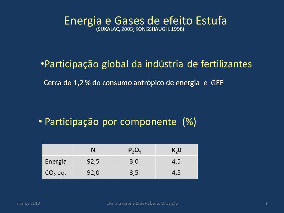 Energia e Gases de efeito Estufa março 2010Elvira Gabriela Dias Roberto D. Lajolo4 N P 2 O 5 K20K20 Energia92,53,04,5 CO 2 eq.92,03,54,5 Cerca de 1,2