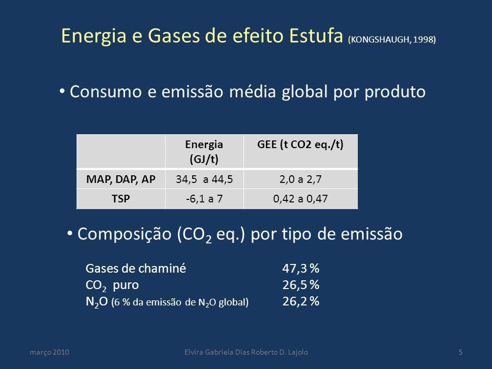 Energia e Gases de efeito Estufa (KONGSHAUGH, 1998) março 2010Elvira Gabriela Dias Roberto D. Lajolo5 Composição (CO 2 eq.) por tipo de emissão Gases