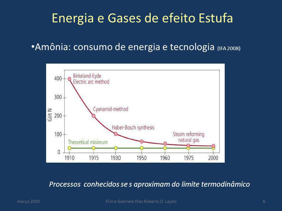Energia e Gases de efeito Estufa março 2010Elvira Gabriela Dias Roberto D. Lajolo6 Processos conhecidos se s aproximam do limite termodinâmico Amônia: