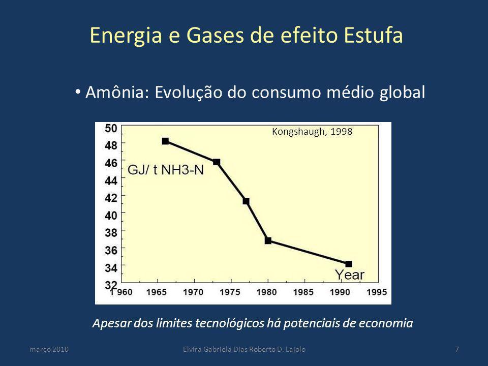 Amônia: Evolução do consumo médio global março 2010Elvira Gabriela Dias Roberto D. Lajolo7 Apesar dos limites tecnológicos há potenciais de economia E
