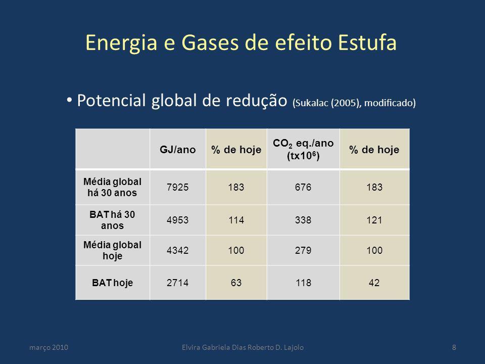 março 2010Elvira Gabriela Dias Roberto D. Lajolo8 Energia e Gases de efeito Estufa Potencial global de redução (Sukalac (2005), modificado) GJ/ano% de