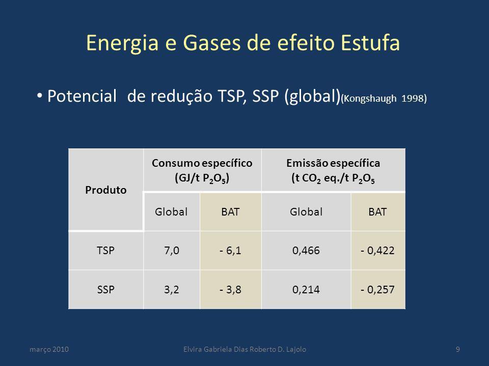 março 2010Elvira Gabriela Dias Roberto D. Lajolo9 Energia e Gases de efeito Estufa Potencial de redução TSP, SSP (global) (Kongshaugh 1998) Produto Co