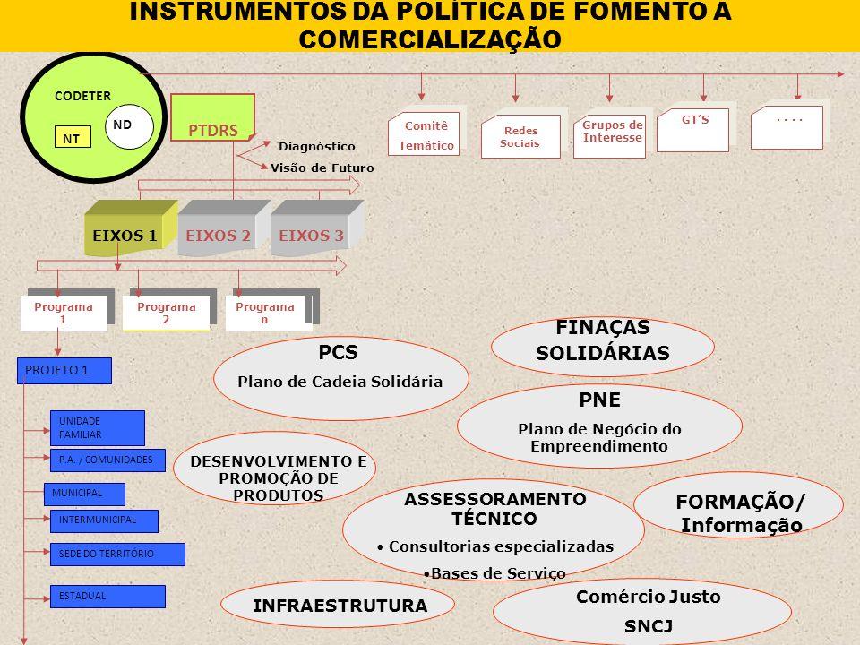 CONTATOS Ministério do Trabalho e Emprego Secretaria Nacional de Economia Solidária senaes@mte.gov.br (61) 3317 – 6882 Secretaria Nacional de Economia Solid á ria Minist é rio do Trabalho e Emprego