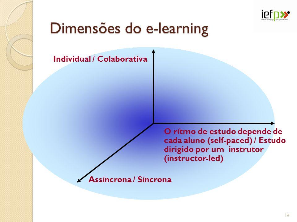 Dimensões do e-learning O rítmo de estudo depende de cada aluno (self-paced) / Estudo dirigido por um instrutor (instructor-led) Assíncrona / Síncrona