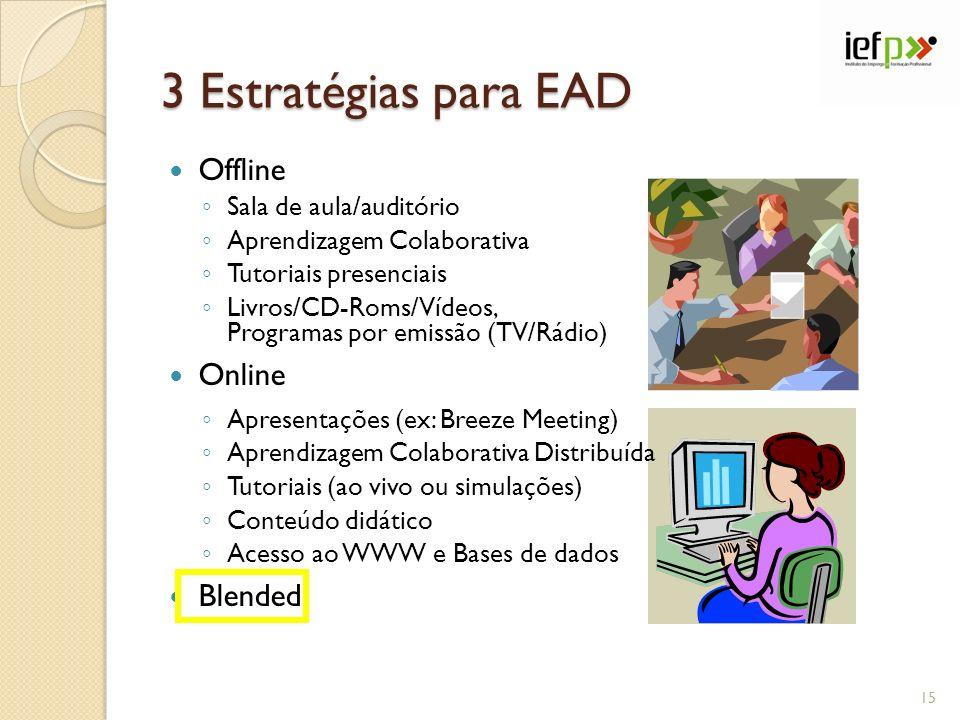3 Estratégias para EAD Offline Sala de aula/auditório Aprendizagem Colaborativa Tutoriais presenciais Livros/CD-Roms/Vídeos, Programas por emissão (TV