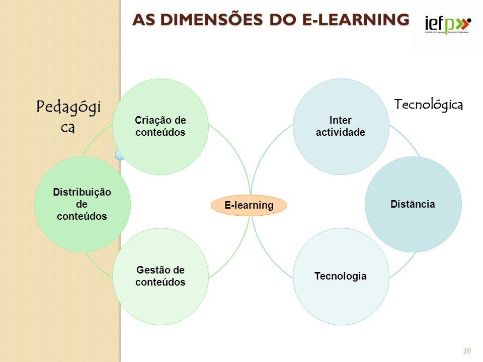 Criação de conteúdos Distribuição de conteúdos Gestão de conteúdos Inter actividade Distância Tecnologia E-learning Tecnológica Pedagógi ca AS DIMENSÕ