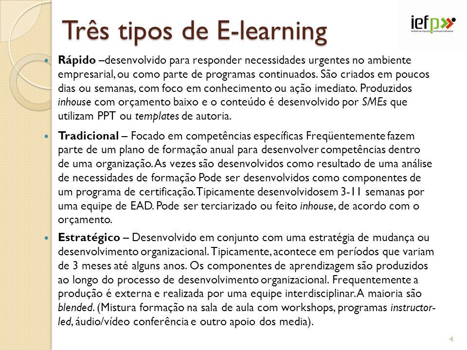 Três tipos de E-learning Rápido –desenvolvido para responder necessidades urgentes no ambiente empresarial, ou como parte de programas continuados. Sã