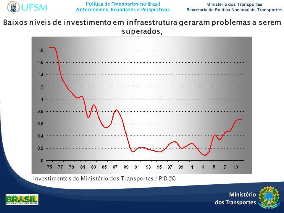 Política de Transportes no Brasil Antecedentes, Realidades e Perspectivas Ministério dos Transportes Secretaria de Política Nacional de Transportes Ba