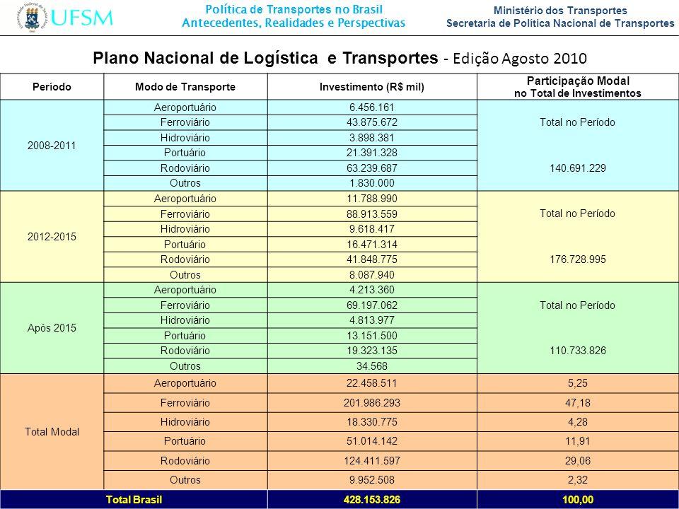Política de Transportes no Brasil Antecedentes, Realidades e Perspectivas Ministério dos Transportes Secretaria de Política Nacional de Transportes Pe