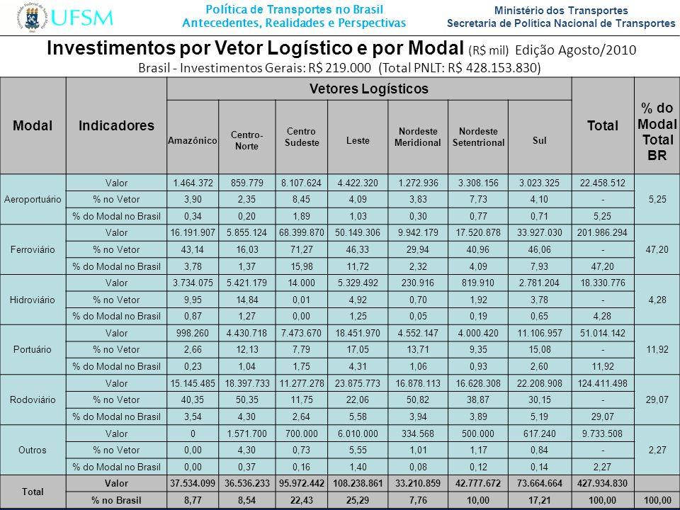 Política de Transportes no Brasil Antecedentes, Realidades e Perspectivas Ministério dos Transportes Secretaria de Política Nacional de Transportes Mo